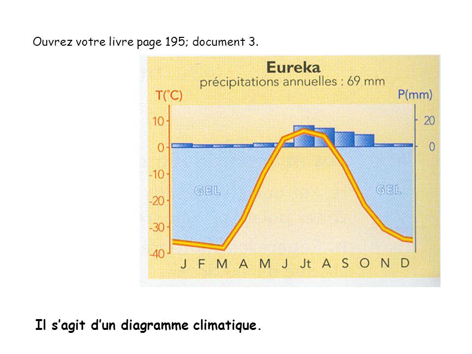 Ouvrez votre livre page 195; document 3. Il sagit dun diagramme climatique.