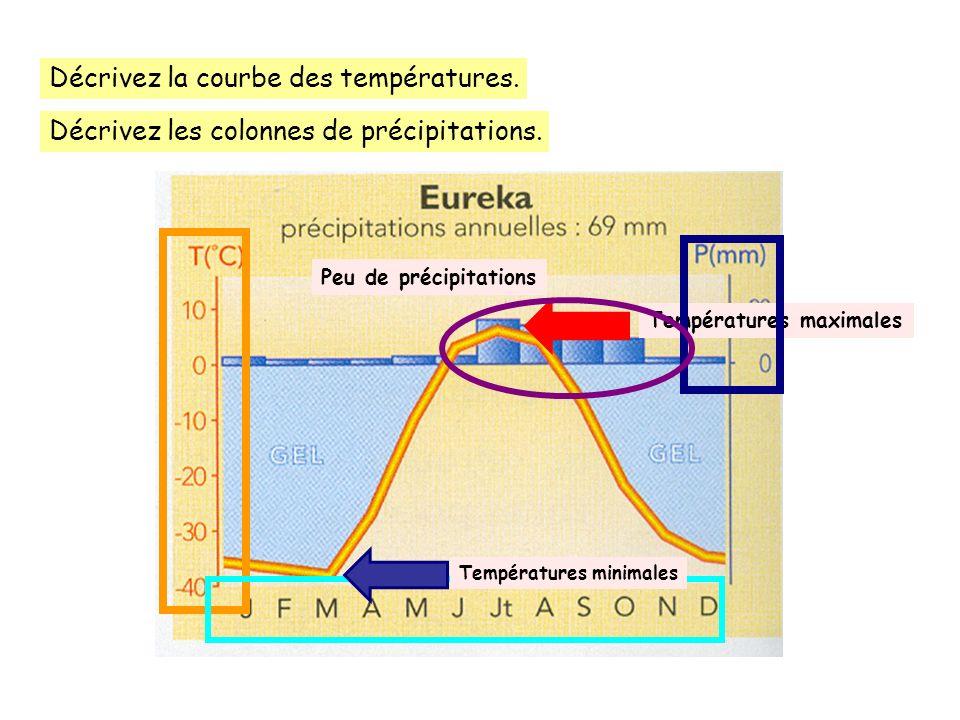 Décrivez la courbe des températures. Décrivez les colonnes de précipitations. Températures maximales Températures minimales Peu de précipitations