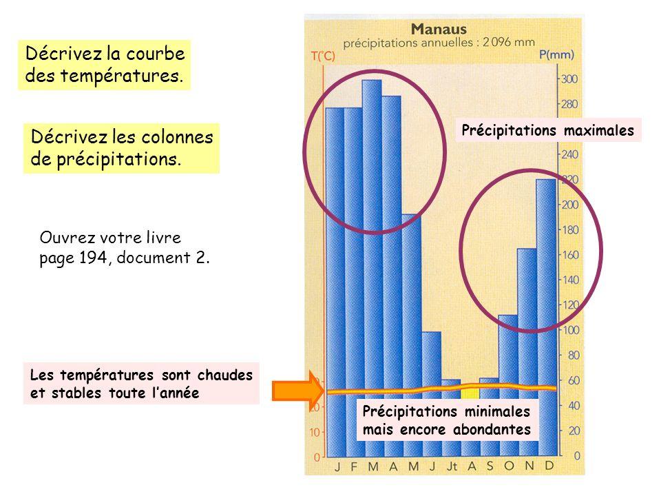Décrivez la courbe des températures. Décrivez les colonnes de précipitations. Ouvrez votre livre page 194, document 2. Précipitations maximales Précip