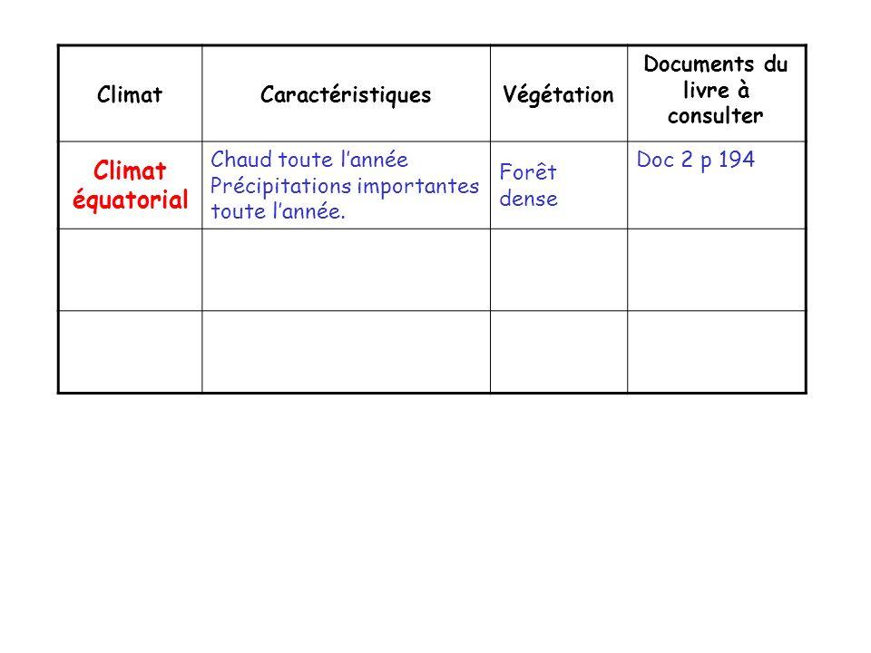 ClimatCaractéristiquesVégétation Documents du livre à consulter Climat équatorial Chaud toute lannée Précipitations importantes toute lannée. Forêt de