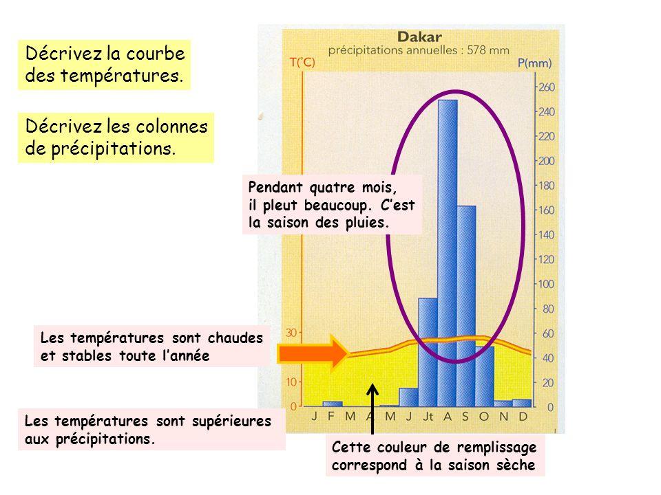 ClimatCaractéristiquesVégétation Documents du livre à consulter Climat équatorial Chaud toute lannée Précipitations importantes toute lannée.