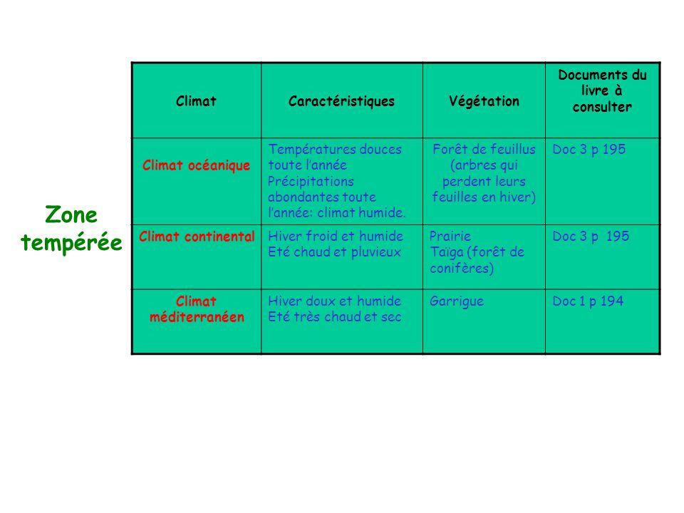 ClimatCaractéristiquesVégétation Documents du livre à consulter ClimatCaractéristiquesVégétation Documents du livre à consulter