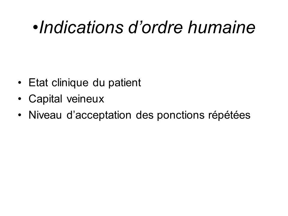 Indications dordre humaine Etat clinique du patient Capital veineux Niveau dacceptation des ponctions répétées