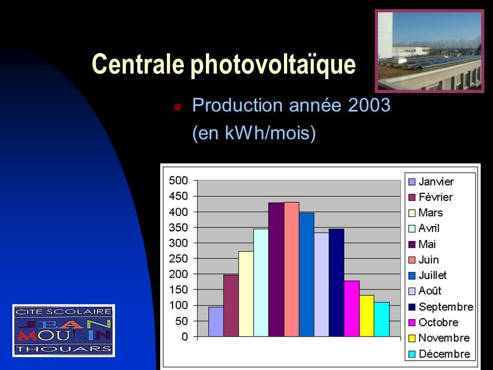 Centrale photovoltaïque Production année 2003 (en kWh/mois)