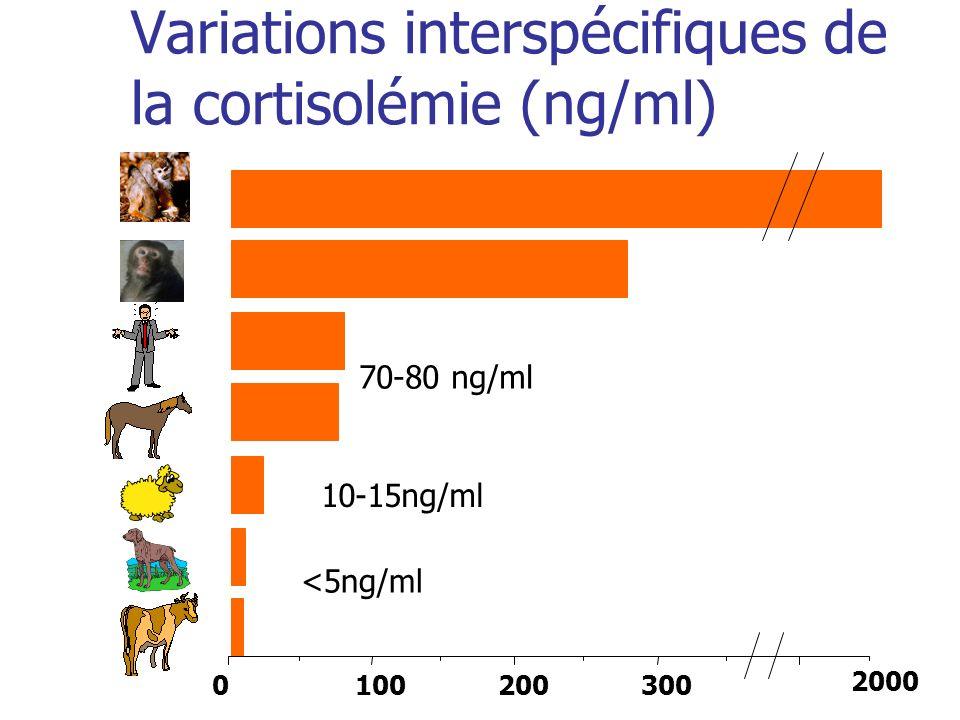 Variations interspécifiques de la cortisolémie (ng/ml) 0 2000 300 200 100 <5ng/ml 10-15ng/ml 70-80 ng/ml