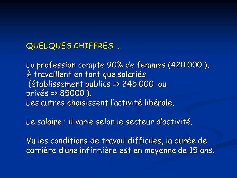 QUELQUES CHIFFRES … La profession compte 90% de femmes (420 000 ), ¾ travaillent en tant que salariés (établissement publics => 245 000 ou (établissement publics => 245 000 ou privés => 85000 ).