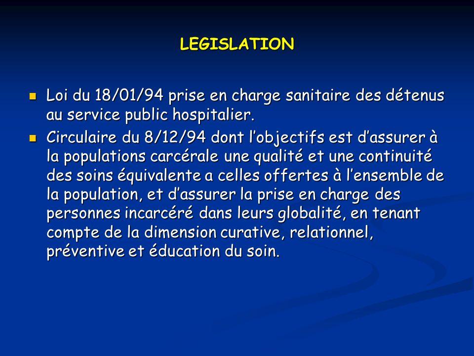 LEGISLATION Loi du 18/01/94 prise en charge sanitaire des détenus au service public hospitalier.