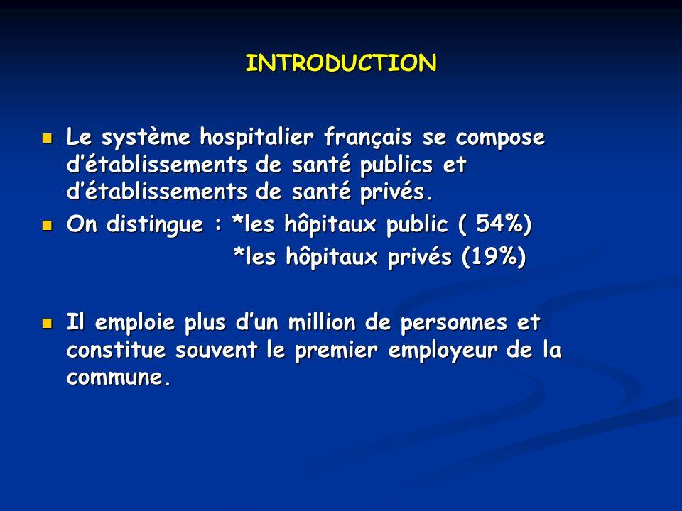 INTRODUCTION Le système hospitalier français se compose détablissements de santé publics et détablissements de santé privés.