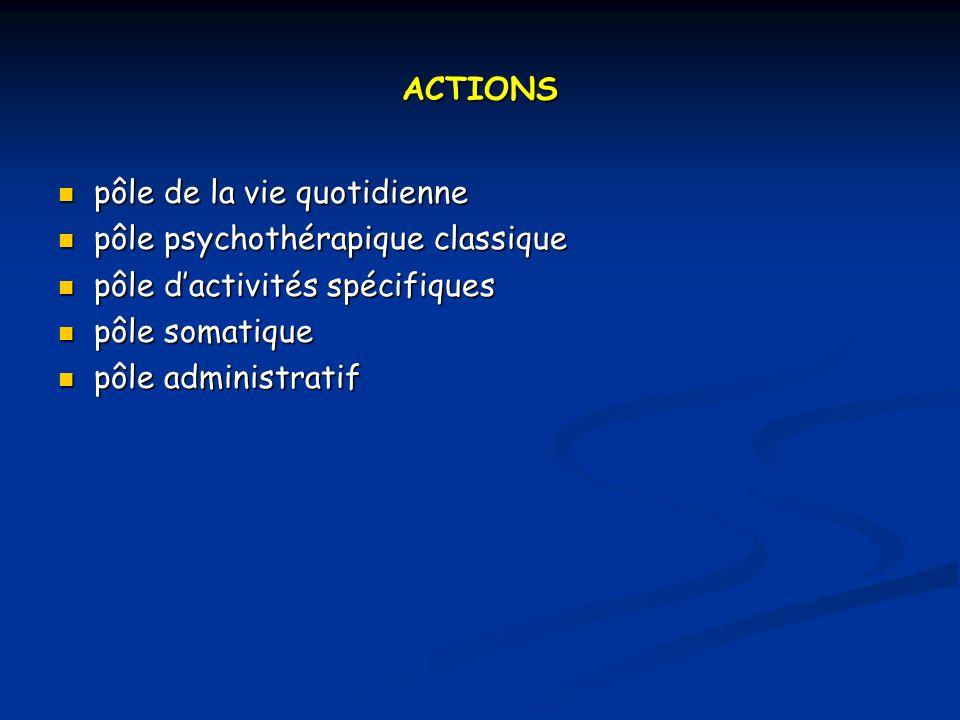 ACTIONS pôle de la vie quotidienne pôle de la vie quotidienne pôle psychothérapique classique pôle psychothérapique classique pôle dactivités spécifiques pôle dactivités spécifiques pôle somatique pôle somatique pôle administratif pôle administratif