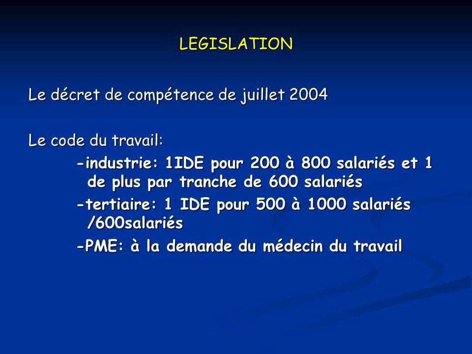 LEGISLATION Le décret de compétence de juillet 2004 Le code du travail: -industrie: 1IDE pour 200 à 800 salariés et 1 de plus par tranche de 600 salariés -tertiaire: 1 IDE pour 500 à 1000 salariés /600salariés -PME: à la demande du médecin du travail