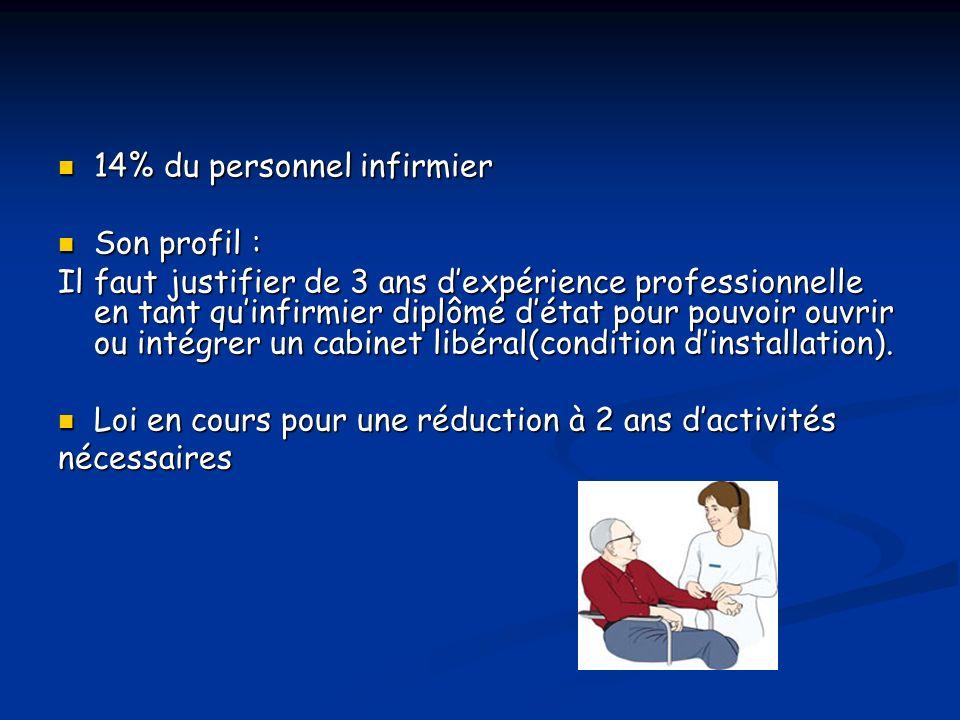 14% du personnel infirmier 14% du personnel infirmier Son profil : Son profil : Il faut justifier de 3 ans dexpérience professionnelle en tant quinfirmier diplômé détat pour pouvoir ouvrir ou intégrer un cabinet libéral(condition dinstallation).