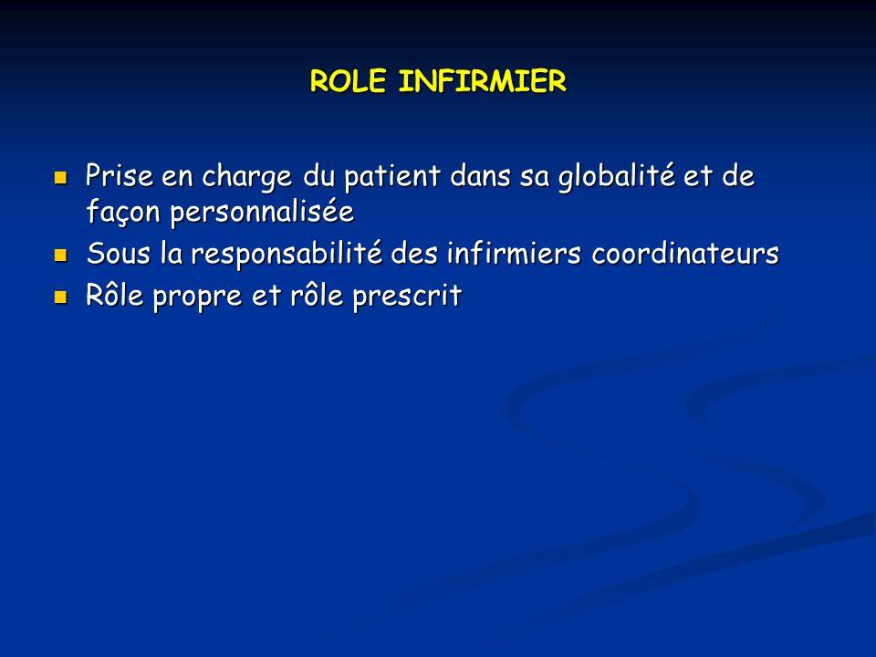 ROLE INFIRMIER Prise en charge du patient dans sa globalité et de façon personnalisée Prise en charge du patient dans sa globalité et de façon personnalisée Sous la responsabilité des infirmiers coordinateurs Sous la responsabilité des infirmiers coordinateurs Rôle propre et rôle prescrit Rôle propre et rôle prescrit