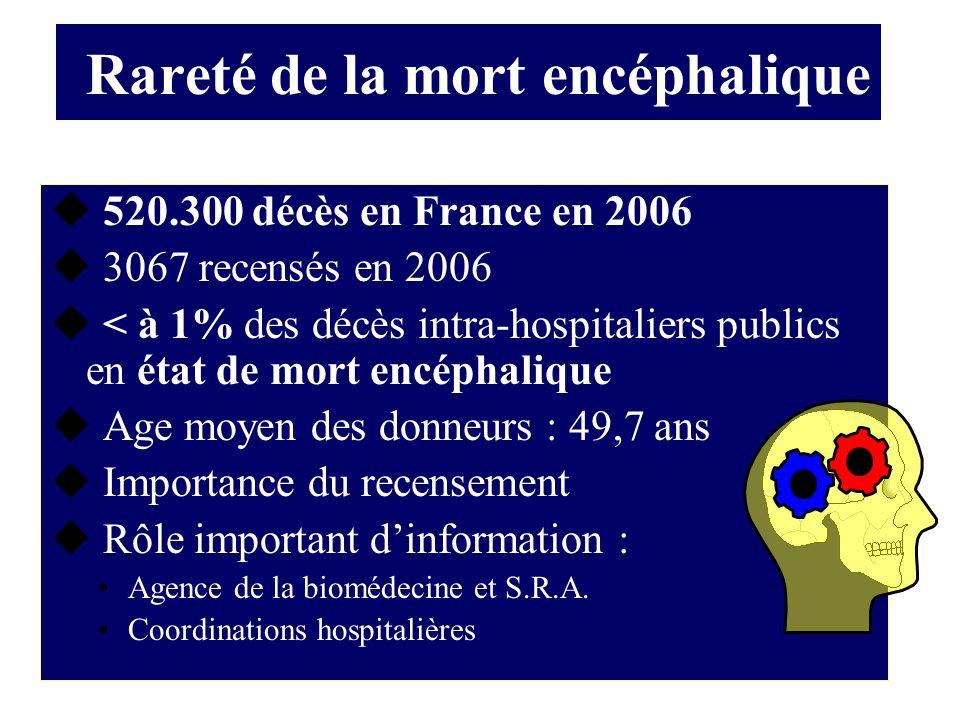 Diagnostic par angioscanner de la mort encéphalique.