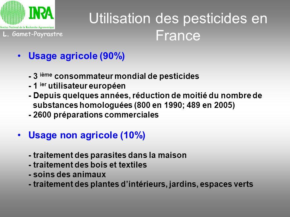 Utilisation des pesticides en France Usage agricole (90%) - 3 ième consommateur mondial de pesticides - 1 ier utilisateur européen - Depuis quelques a