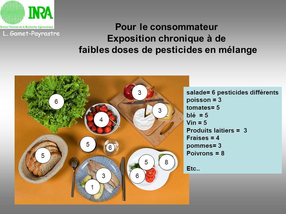 6 3 5 5 5 3 3 4 6 1 6 8 L. Gamet-Payrastre salade= 6 pesticides différents poisson = 3 tomates= 5 blé = 5 Vin = 5 Produits laitiers = 3 Fraises = 4 po