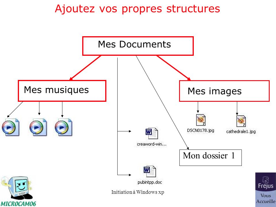 Initiation à Windows xp Ajoutez vos propres structures Mes Documents Mes musiques Mes images Mon dossier 1