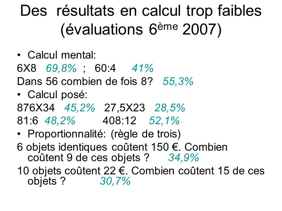 Des résultats en calcul trop faibles (évaluations 6 ème 2007) Calcul mental: 6X8 69,8% ; 60:4 41% Dans 56 combien de fois 8? 55,3% Calcul posé: 876X34