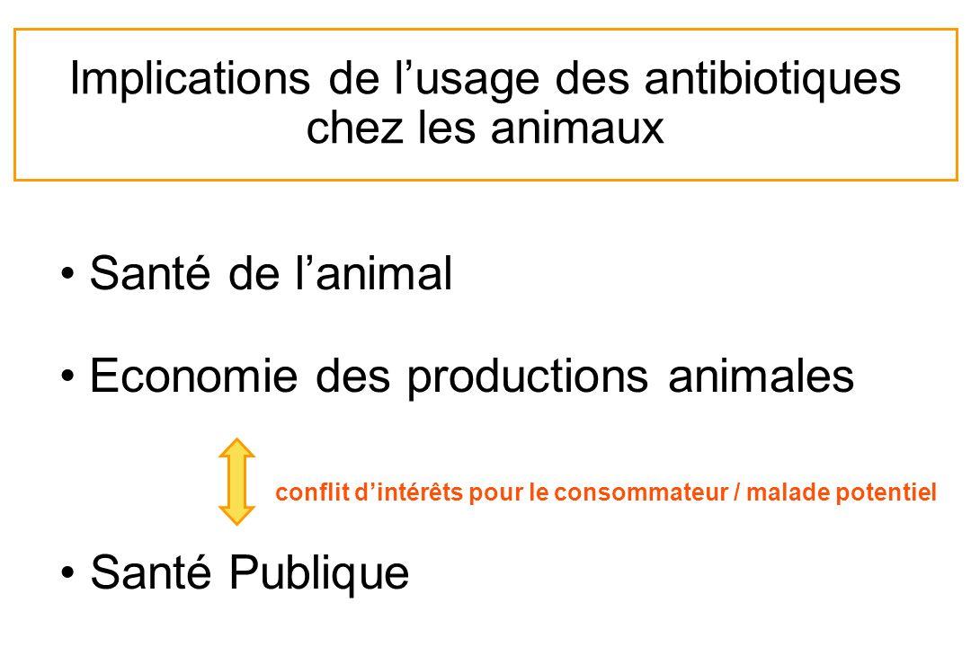 Implications de lusage des antibiotiques chez les animaux Santé de lanimal Economie des productions animales conflit dintérêts pour le consommateur /