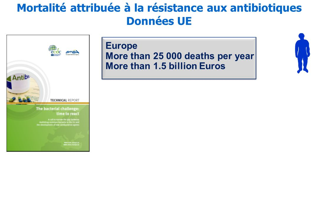 Mortalité attribuée à la résistance aux antibiotiques Données UE Europe More than 25 000 deaths per year More than 1.5 billion Euros