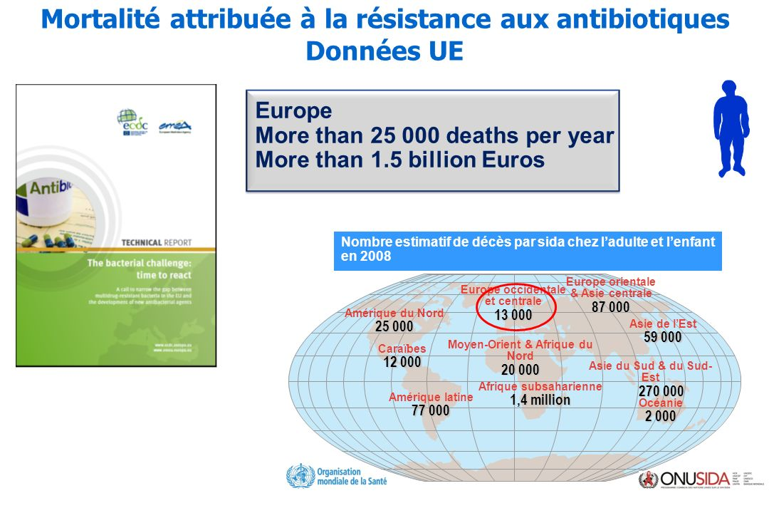 Mortalité attribuée à la résistance aux antibiotiques Données UE Europe More than 25 000 deaths per year More than 1.5 billion Euros Nombre estimatif