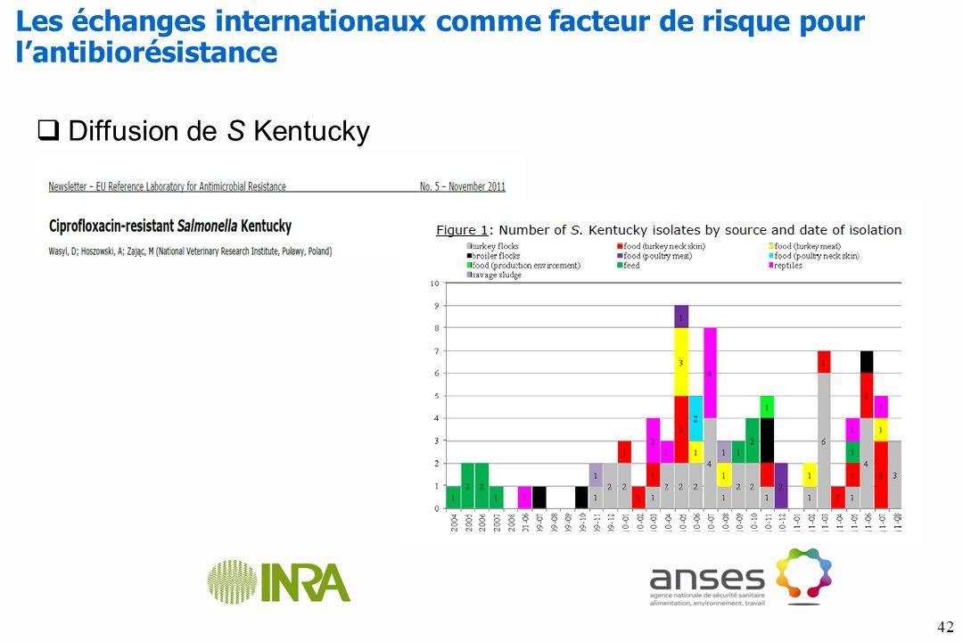42 Les échanges internationaux comme facteur de risque pour lantibiorésistance Diffusion de S Kentucky