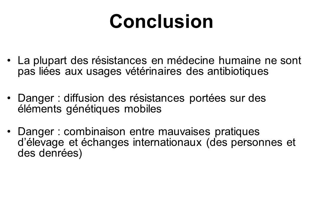 La plupart des résistances en médecine humaine ne sont pas liées aux usages vétérinaires des antibiotiques Danger : diffusion des résistances portées