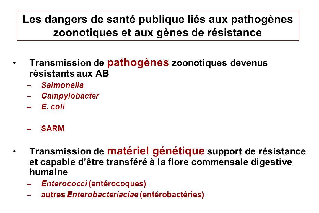 Les écosystèmes de bactéries commensales impactés par lantibiothérapie vétérinaire Systèmes ouverts et large réservoir –Tube digestif –Peau Système ouvert et faible réservoir –Arbre respiratoire, naso-pharynx Système fermé et faible réservoir –La mamelle