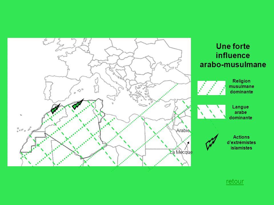 Une forte influence arabo-musulmane Religion musulmane dominante Actions dextrémistes islamistes Arabie La Mecque retour Langue arabe dominante