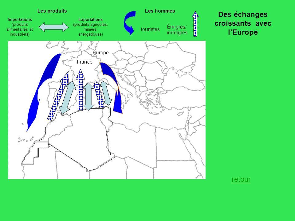 Des échanges croissants avec lEurope Les produitsLes hommes Importations (produits alimentaires et industriels) Exportations (produits agricoles, mini