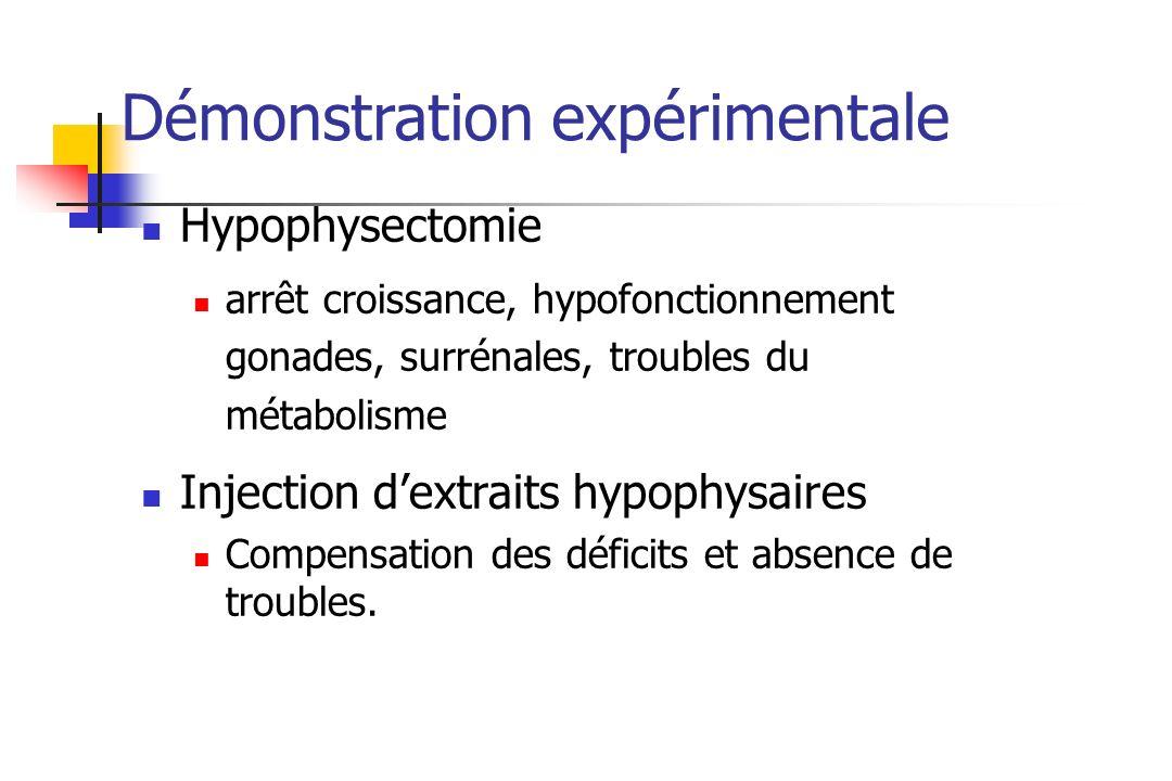 Hypophysectomie arrêt croissance, hypofonctionnement gonades, surrénales, troubles du métabolisme Injection dextraits hypophysaires Compensation des d