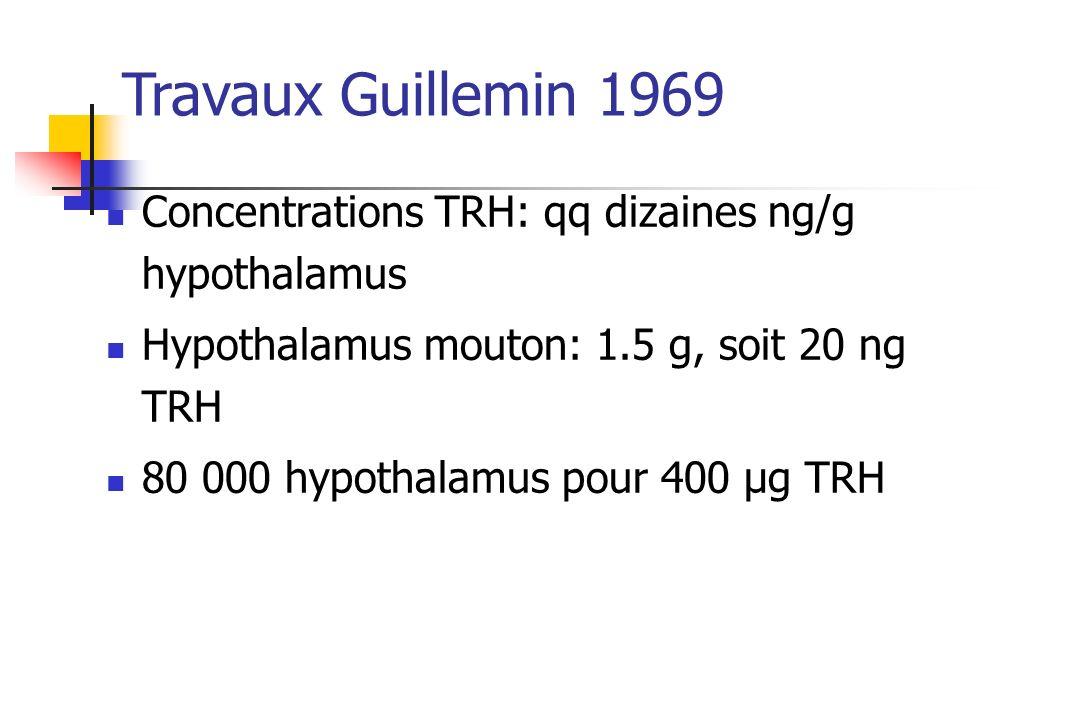 Travaux Guillemin 1969 Concentrations TRH: qq dizaines ng/g hypothalamus Hypothalamus mouton: 1.5 g, soit 20 ng TRH 80 000 hypothalamus pour 400 µg TR
