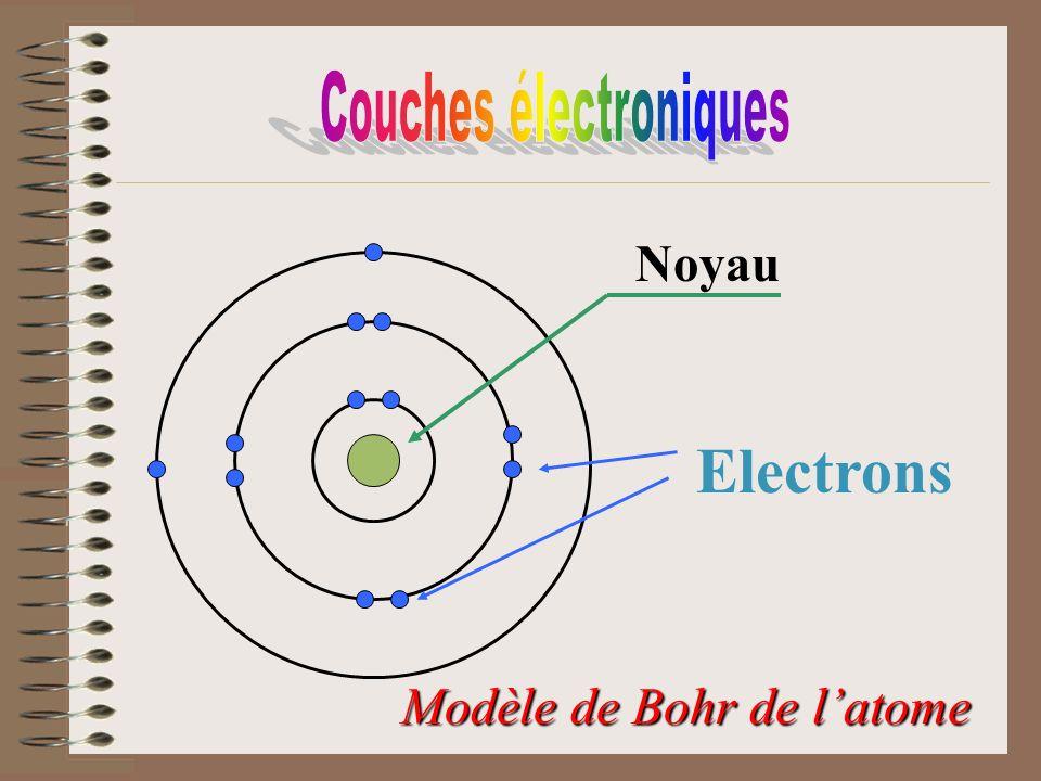 Noyau Electrons Modèle de Bohr de latome