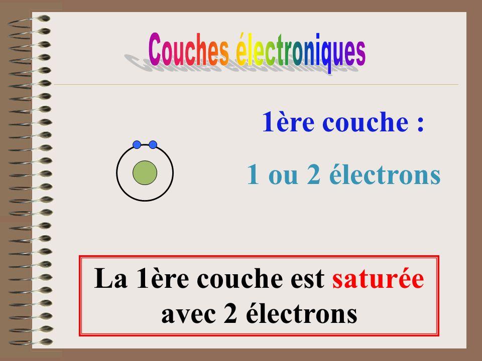 1ère couche : 1 ou 2 électrons La 1ère couche est saturée avec 2 électrons