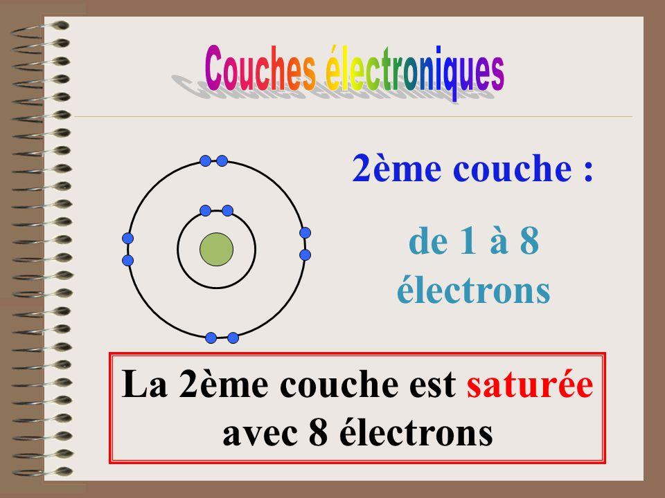 2ème couche : de 1 à 8 électrons La 2ème couche est saturée avec 8 électrons