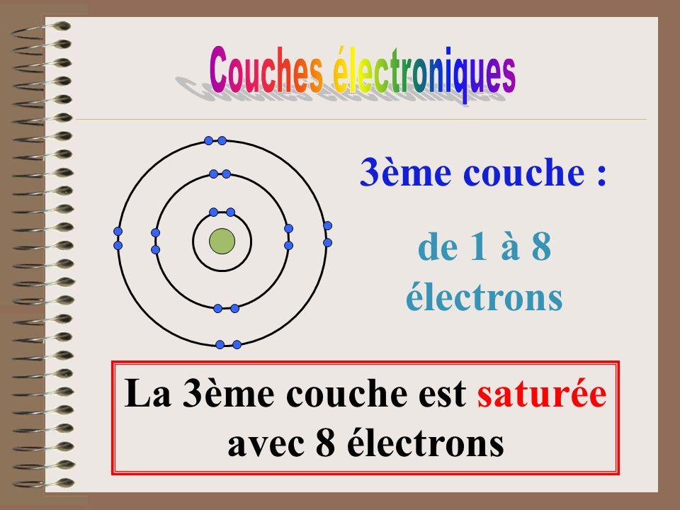 3ème couche : de 1 à 8 électrons La 3ème couche est saturée avec 8 électrons
