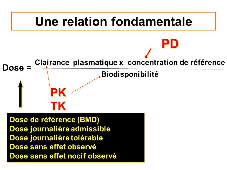Une relation fondamentale Dose = Clairance plasmatique x concentration de référence Biodisponibilité Dose de référence (BMD) Dose journalière admissib