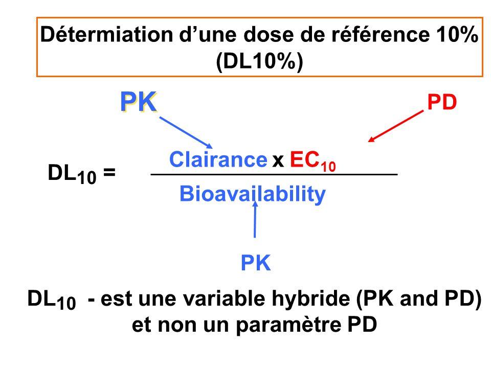 DL 10 = DL 10 - est une variable hybride (PK and PD) et non un paramètre PD Clairance x EC 10 Bioavailability PD PK Détermiation dune dose de référenc
