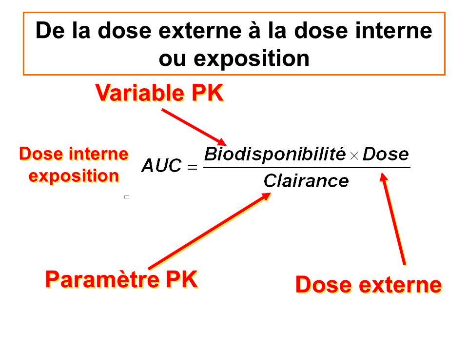De la dose externe à la dose interne ou exposition Paramètre PK Variable PK Dose externe Dose interne exposition Dose interne exposition