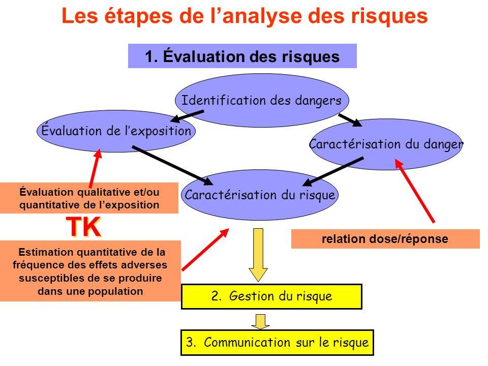 Les étapes de lanalyse des risques 3.Communication sur le risque 2.Gestion du risque Identification des dangers Évaluation de lexposition Caractérisat