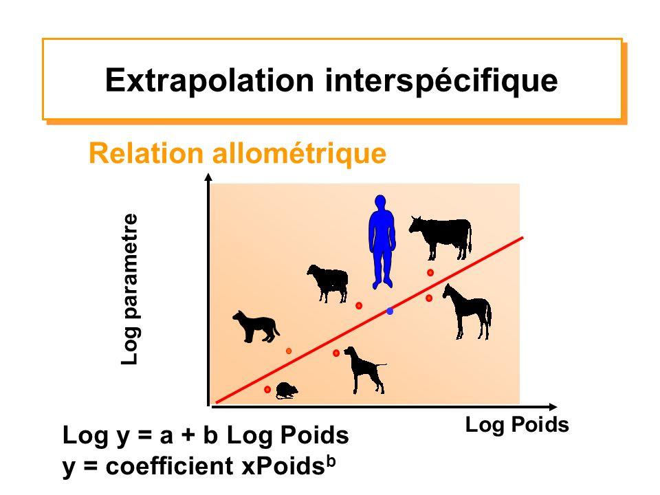 Relation allométrique Log parametre Log Poids Log y = a + b Log Poids y = coefficient xPoids b Extrapolation interspécifique
