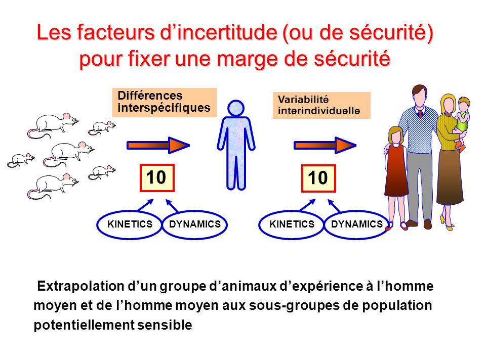 KINETICSDYNAMICSKINETICSDYNAMICS Différences interspécifiques Variabilité interindividuelle Extrapolation dun groupe danimaux dexpérience à lhomme moy