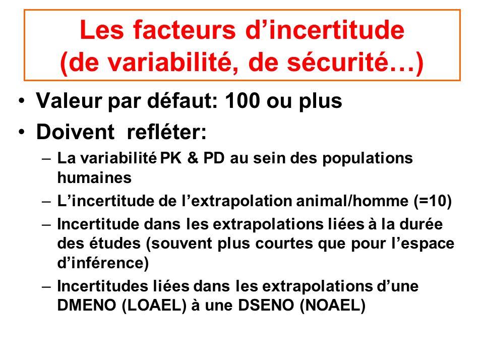 Les facteurs dincertitude (de variabilité, de sécurité…) Valeur par défaut: 100 ou plus Doivent refléter: –La variabilité PK & PD au sein des populati