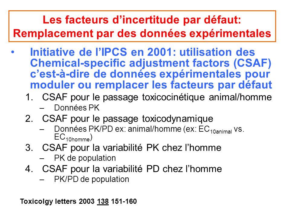 Les facteurs dincertitude par défaut: Remplacement par des données expérimentales Initiative de lIPCS en 2001: utilisation des Chemical-specific adjus