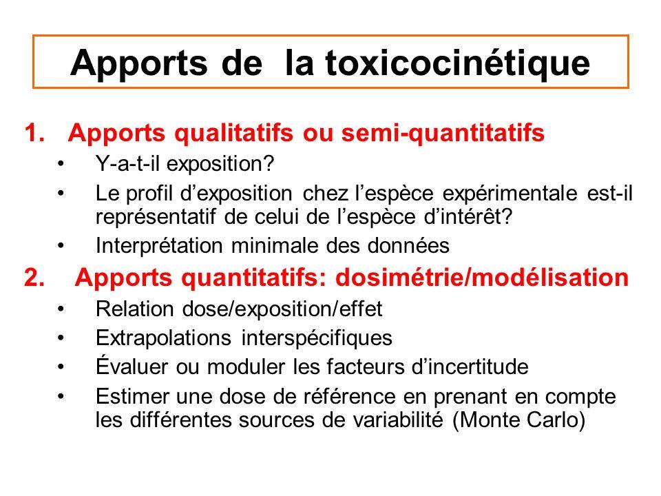 Apports de la toxicocinétique 1.Apports qualitatifs ou semi-quantitatifs Y-a-t-il exposition? Le profil dexposition chez lespèce expérimentale est-il