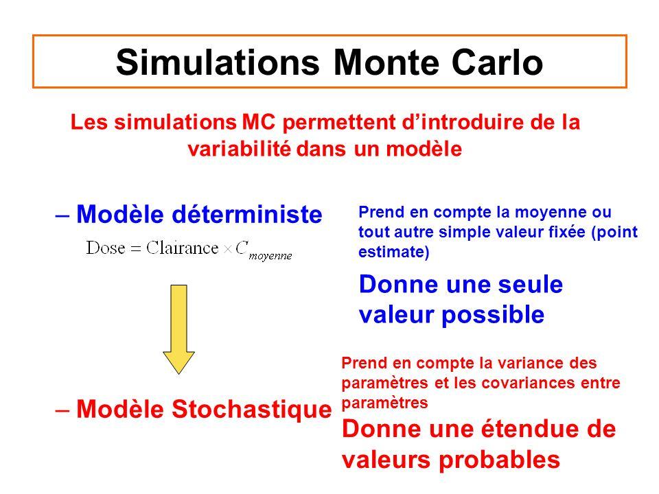 Simulations Monte Carlo –Modèle déterministe –Modèle Stochastique Prend en compte la moyenne ou tout autre simple valeur fixée (point estimate) Donne