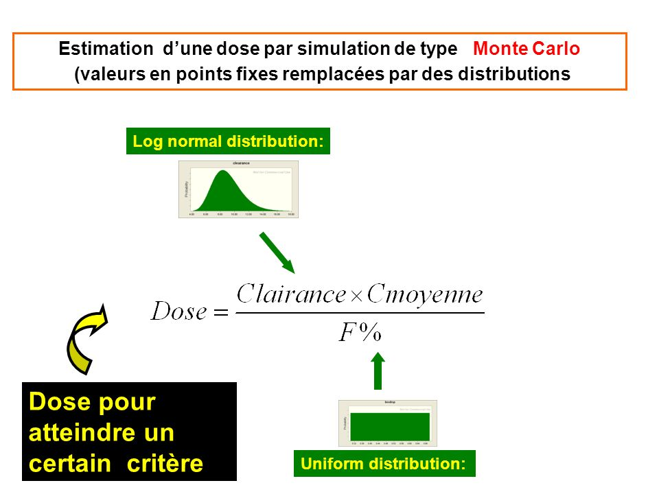 Estimation dune dose par simulation de type Monte Carlo (valeurs en points fixes remplacées par des distributions Dose pour atteindre un certain critè