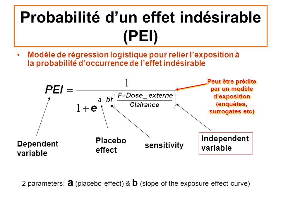 Probabilité dun effet indésirable (PEI) Modèle de régression logistique pour relier lexposition à la probabilité doccurrence de leffet indésirable Dep