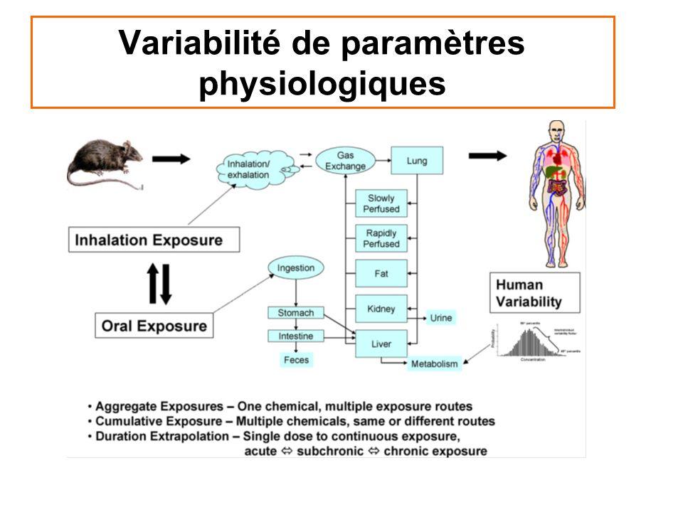 Variabilité de paramètres physiologiques