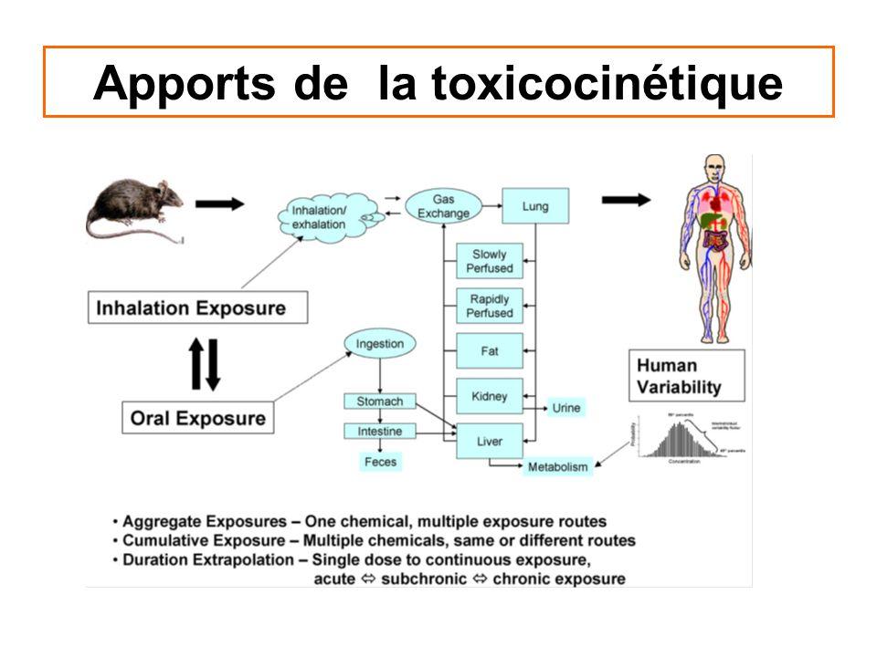 Apport de la toxicocinétique à lévaluation de lexposition (au sens pharmacocinétique)