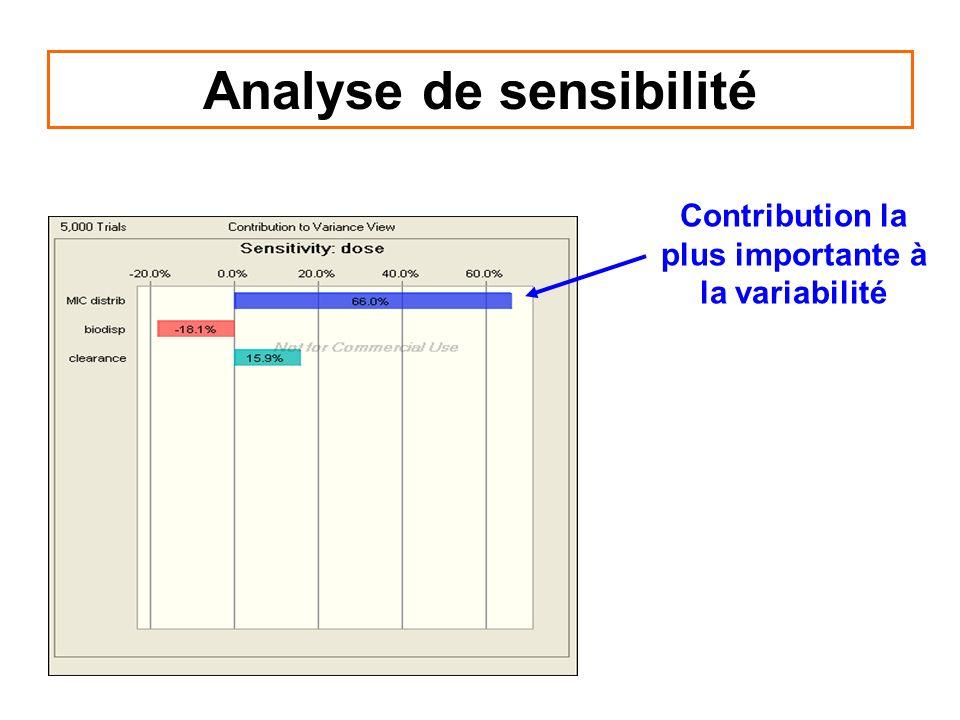 Analyse de sensibilité Contribution la plus importante à la variabilité